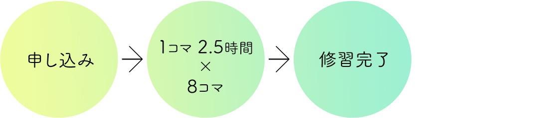 申し込み → 1コマ2.5時間 × 8コマ → 修習完了