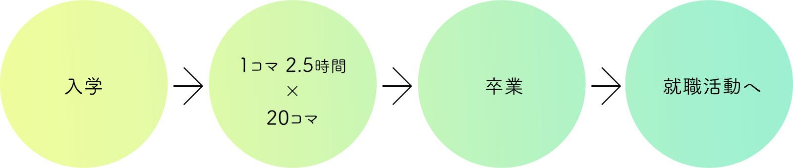 入学 → 1コマ2.5時間 × 20コマ → 卒業 → 就職活動へ